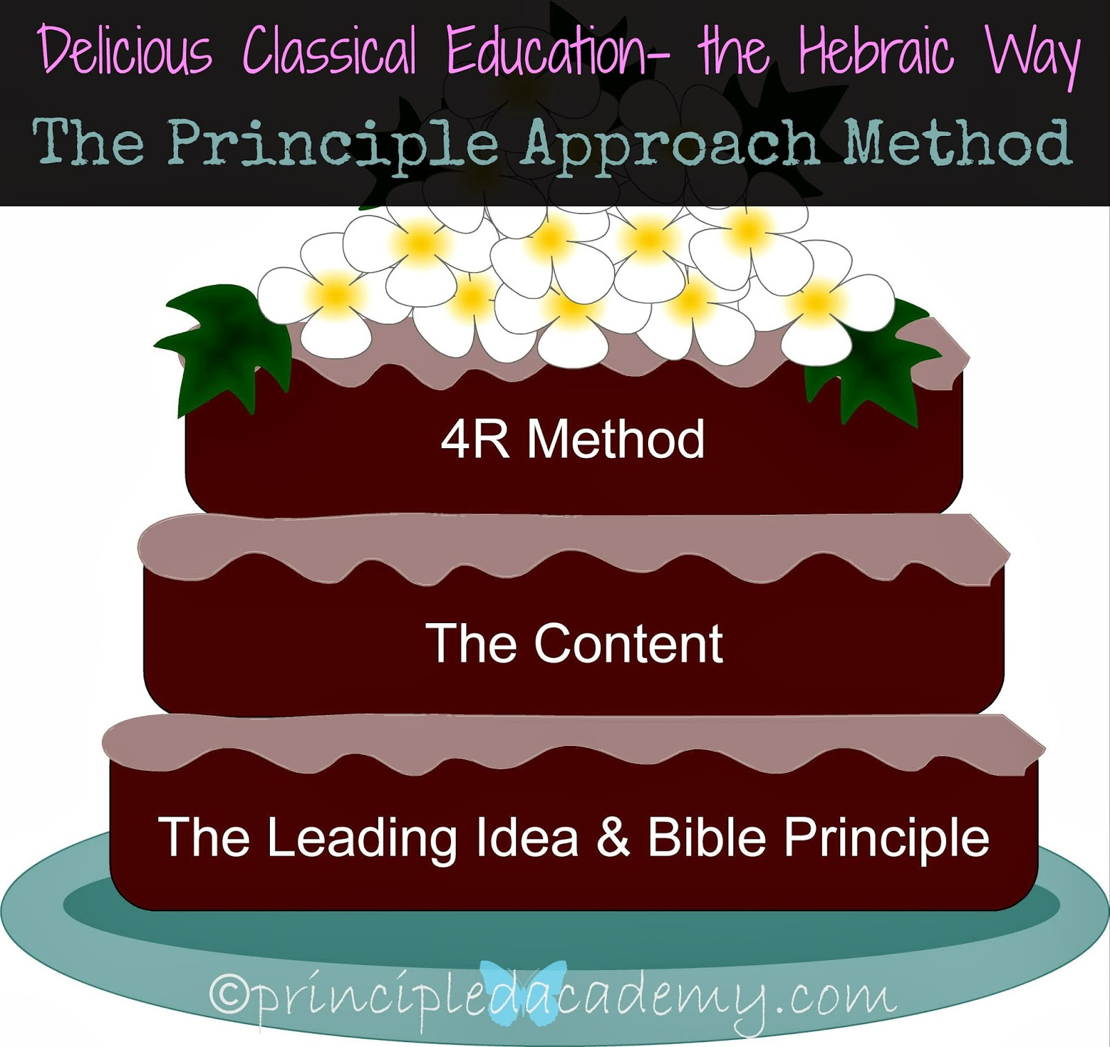 Principled Academy, Principle Approach, The Principled Academy, Classical Education, Biblical Classical Education
